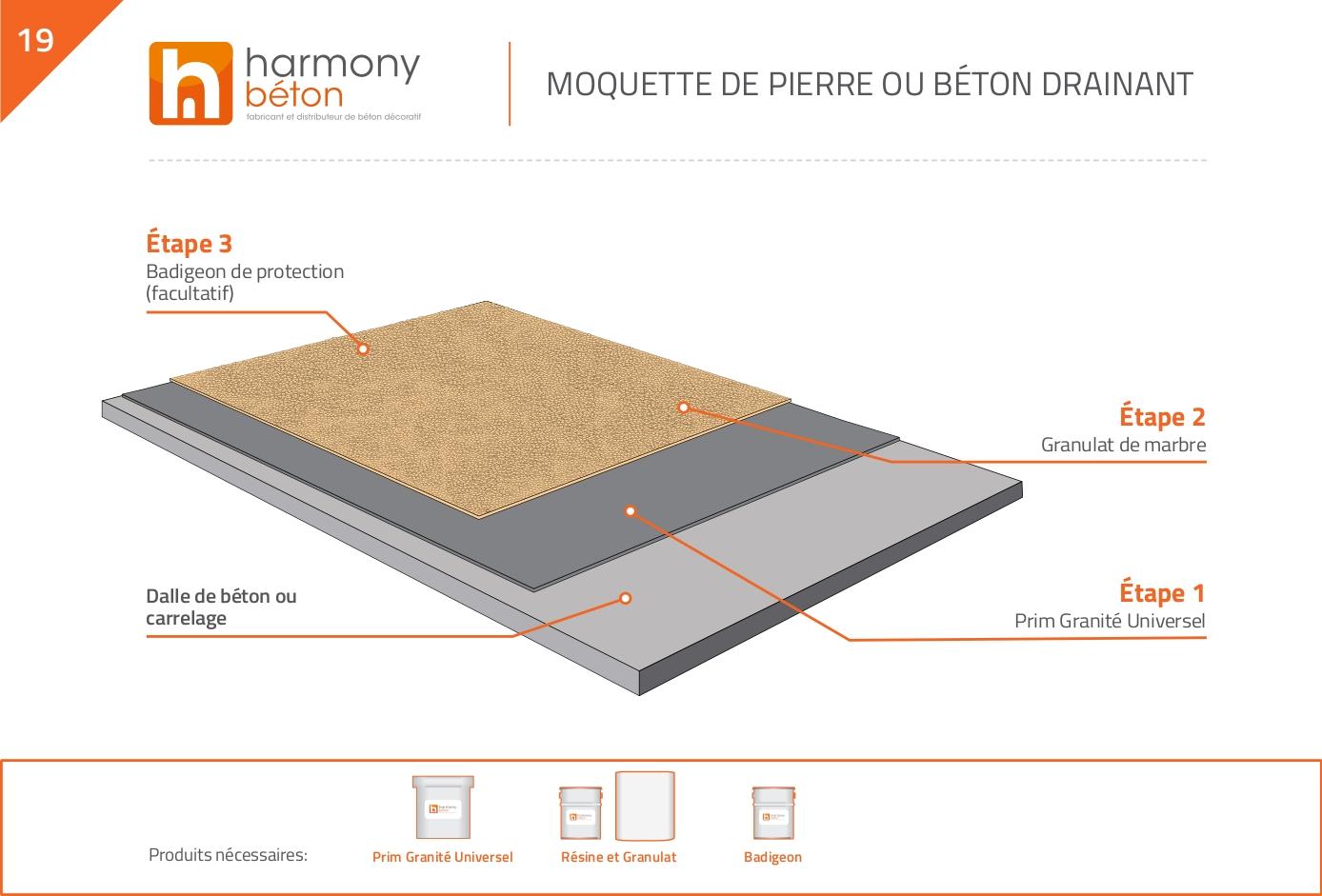 Kit Béton Drainant Kit Moquette De Pierre Harmony Beton